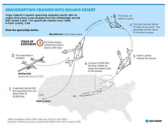 SpaceshipTwo crashes in Mojave desert.