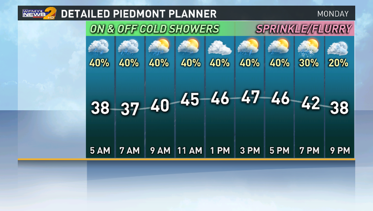Detailed Piedmont Planner For Monday