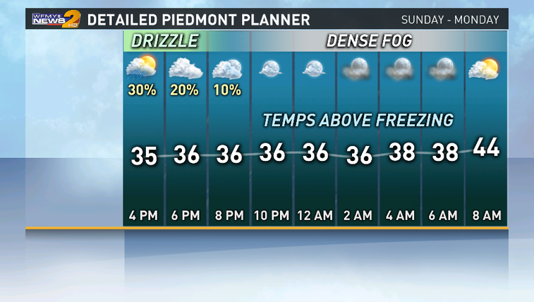 Temps hover above freezing overnight.