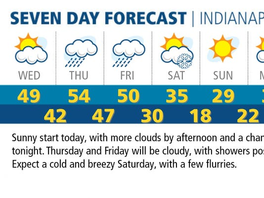 Seven-day Indy forecast