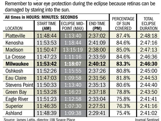 Solar eclipse viewing times in Wisconsin