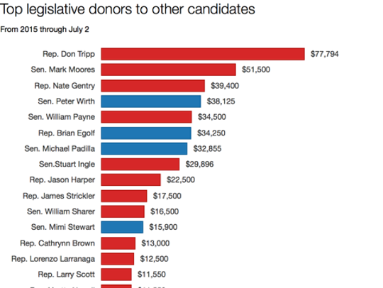 Top legislative donors to other candidates