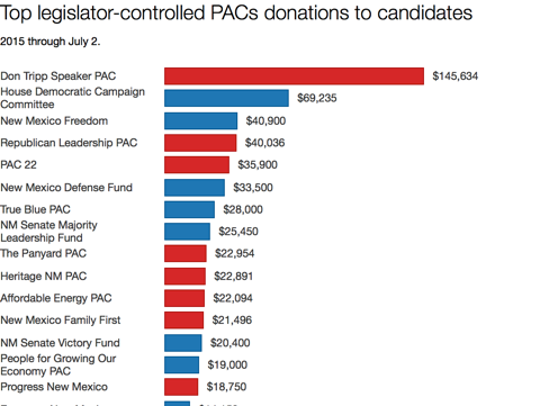 Top legislator-controlled PACs donations to candidates