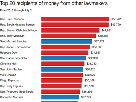 Top 20 recipients of money from other lawmakers