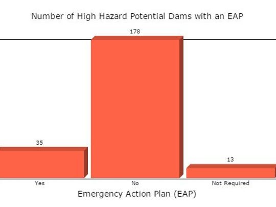 US Army Corps of Engineers estimates most high-hazard dams in Alabama don't have an EAP.