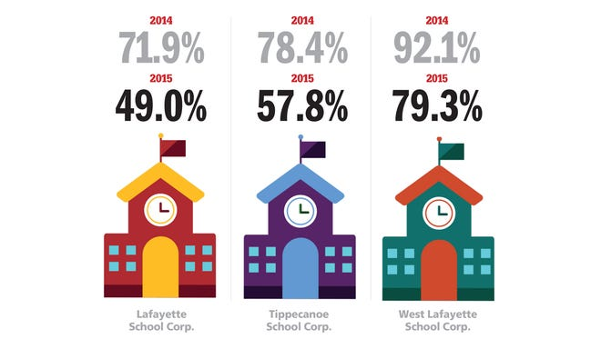 This graphic shows the percentage of passing ISTEP math and English scores at local school districts in 2014 and 2015.