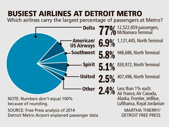 Busiest airlines at Detroit Metro