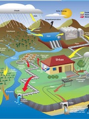 Illustration of water cycle.