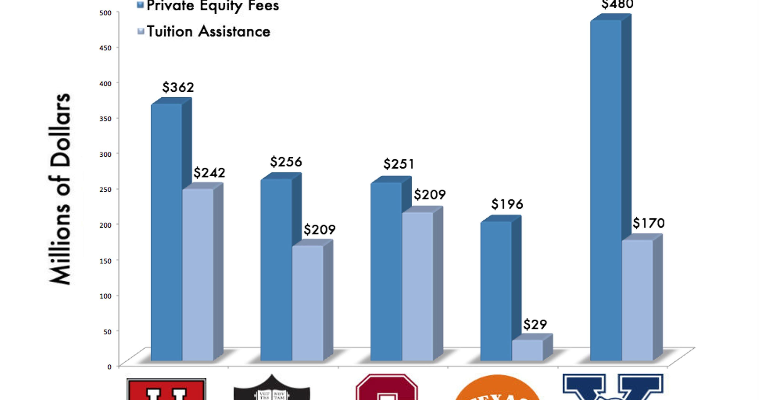 Universities work to balance spending, 'hoarding' large