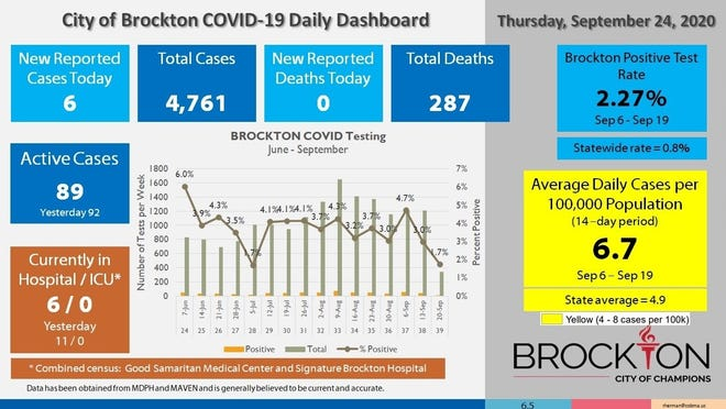 Brockton's COVID-19 Daily Dashboard for Thursday, Sept. 24, 2020.