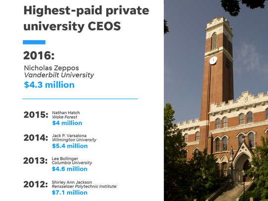 Highest-paid private university CEOs for the past several