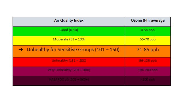 City officials have issued an air quality alert for Wednesday with ozone pollution in the Evansville area expected to reach unhealthy levels for sensitive groups.