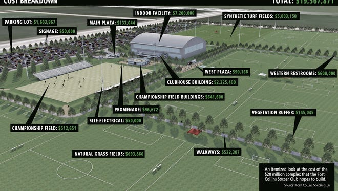 Cost breakdown of FCSC's proposed $20 million facility.