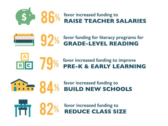 A graphic from the Nashville Public Education Foundation
