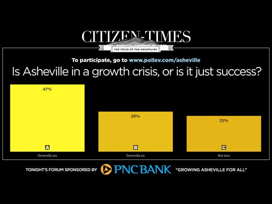 "Live polling results from audience questions at the ""Asheville For All"" forum Nov. 10."