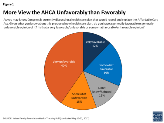 A new Kaiser poll shows high unfavorable rating by