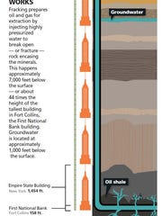 Hydraulic fracturing involves pumping fracking fluid deep underground at high pressures to crack open rock and allow extraction of oil and gas trapped within.