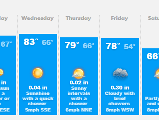 636479882121082341-1204-forecast2.png
