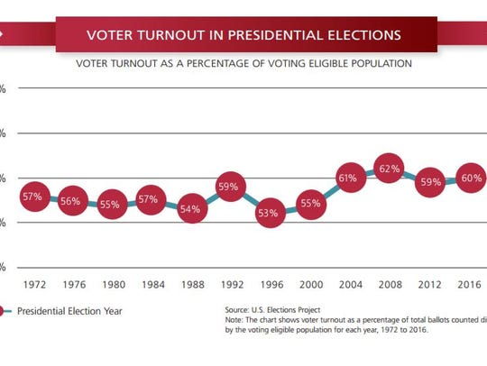 Voter turnout among all eligible voting-age citizens