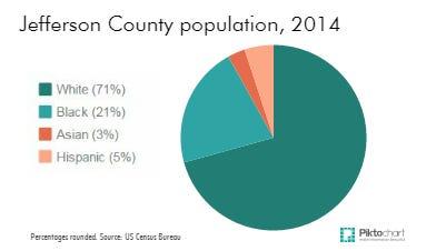 Jefferson county population by race, 2014.