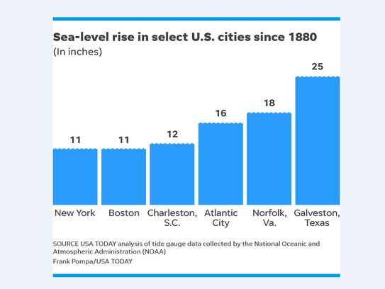 Sea-level rise in select U.S. cities since 1880.