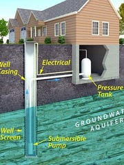 Private water wells are typically shallow (less than 200 feet deep).  They are often constructed with solid steel or heavy plastic well casings with screens to allow water to enter.  They often contain below-grade water line connections to prevent freezing.