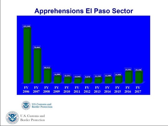 U.S. Border Patrol apprehensions in El Paso sector.