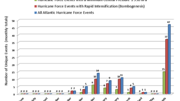 Hurricane-force events in the North Atlantic Ocean from June 2013 through May 2014