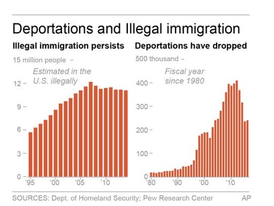 Deportations and illegal immigration.
