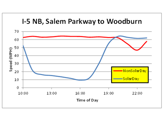 Recorded traffic speeds between Salem Parkway and Woodburn on NB I-5 the day of the eclipse (Aug. 21) versus a regular day.
