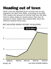 This chart shows the net adjusted gross income loss to out-migration for New York State.