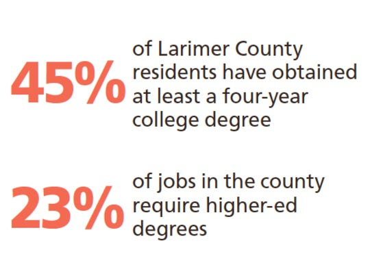 Larimer County stats