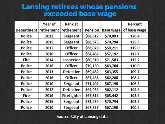 Graphic displaying Lansing retirees whose pensions