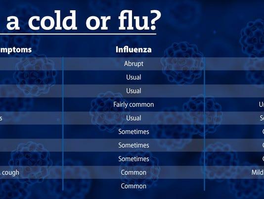 636518750462054078-cold-vs-flu.jpg