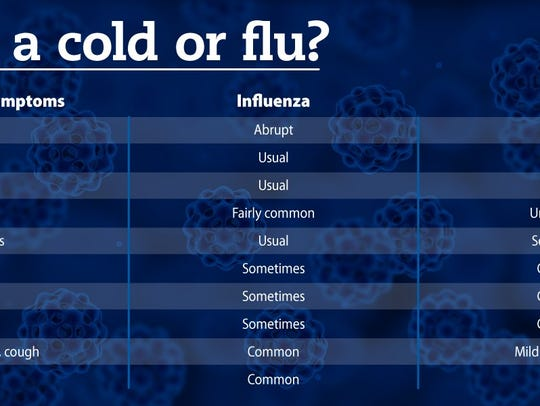 Is it a cold or the flu? Here are the signs and symptoms