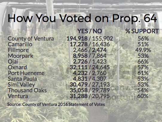 How Ventura County voters felt about Prop. 64.
