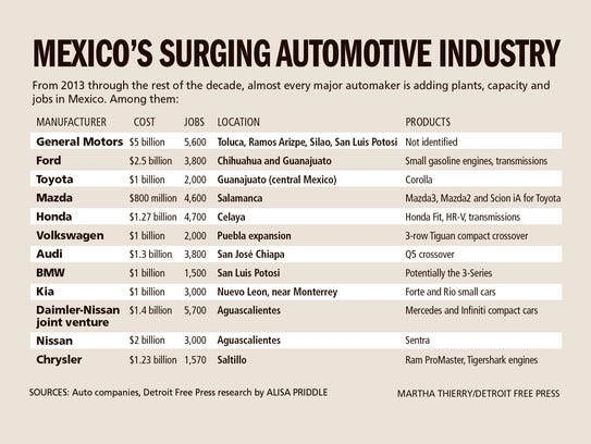 Cost Of Car Made In Mexico If Made In Us