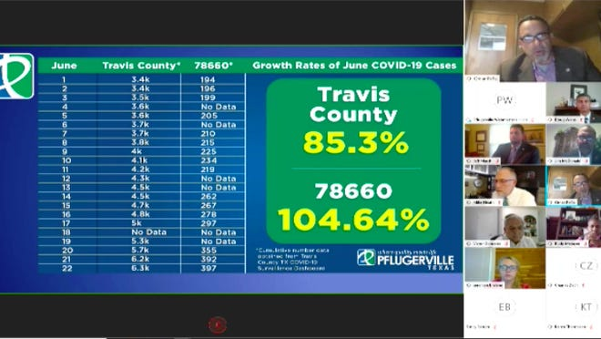 In a presentation to the Pflugerville City Council Tuesday night, council member Omar Peña said COVID-19 cases in the 78660 ZIP code, which includes most of Pflugerville, have increased by 104.64% in the last two weeks.