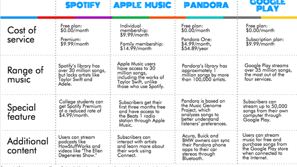 tuning in a guide to the top budget friendly music streaming services