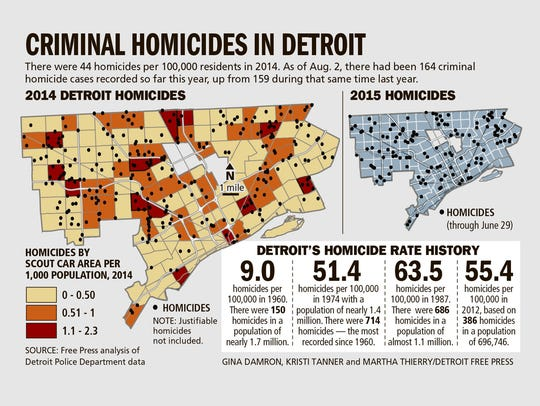 Criminal homicides in Detroit
