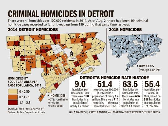 Criminal homicides in Detroit