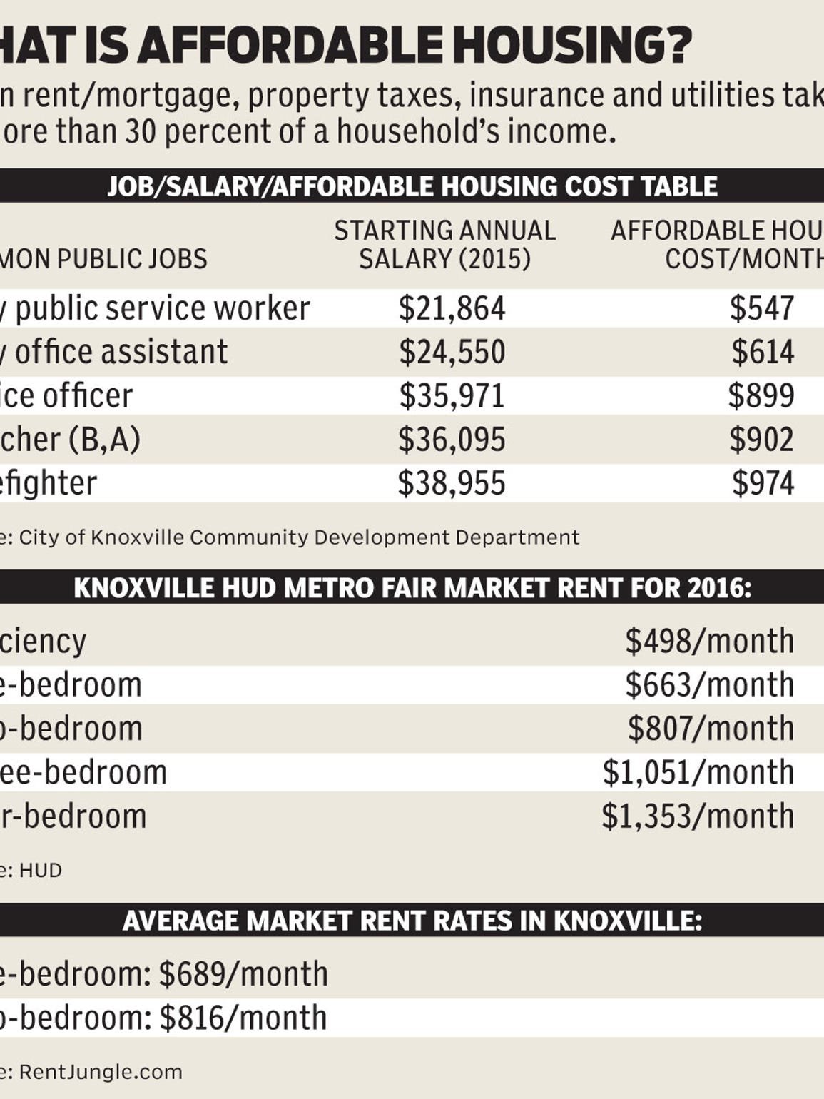 What Is Affordable Housing