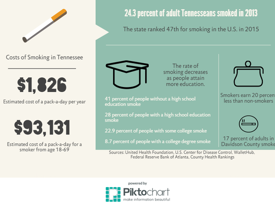 The cost of smoking in Tennessee
