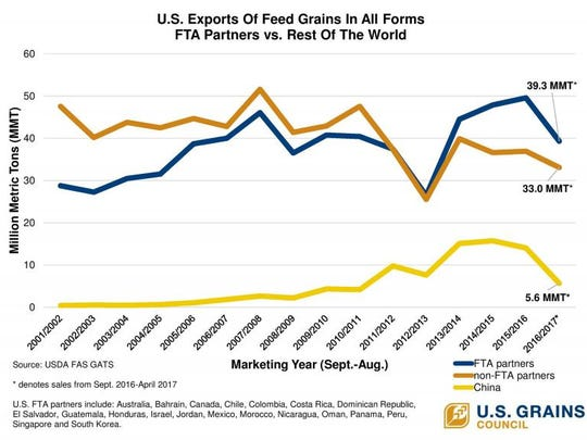 U.S. exports of feed grains in all forms
