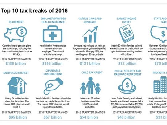 Graphic highlights the top 10 U.S. tax breaks of 2016.