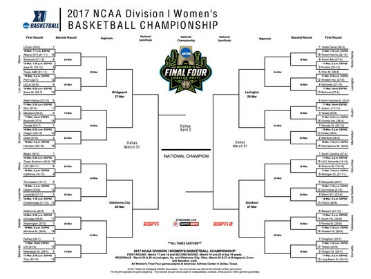 2017 Ncaa Women S Tournament Bracket