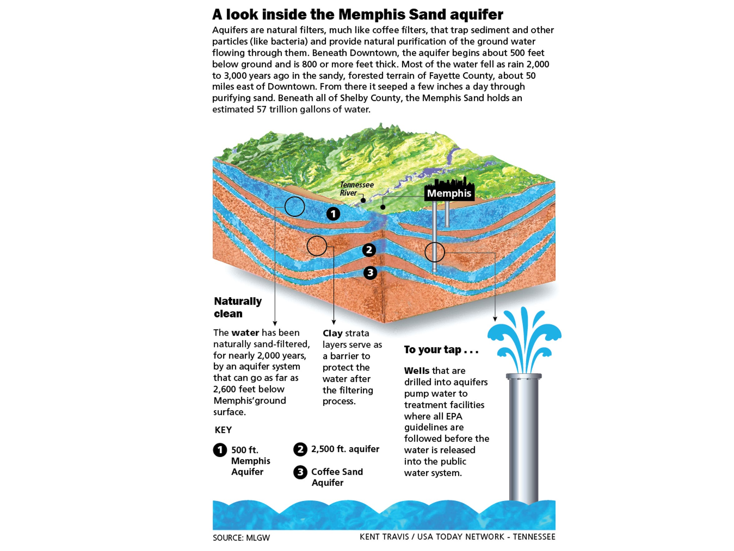 The Memphis Sand Aquifer A Buried Treasure - Aquifer oil pollution us map