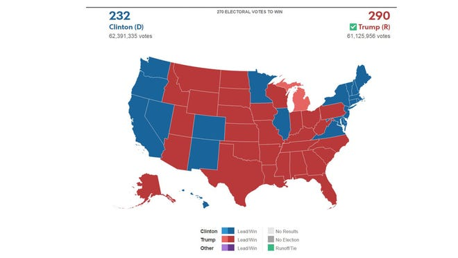 Even without counting Michigan, whose 16 electoral votes probably will be awarded to Donald Trump, the GOP nominee has more than a majority of Electoral College votes.