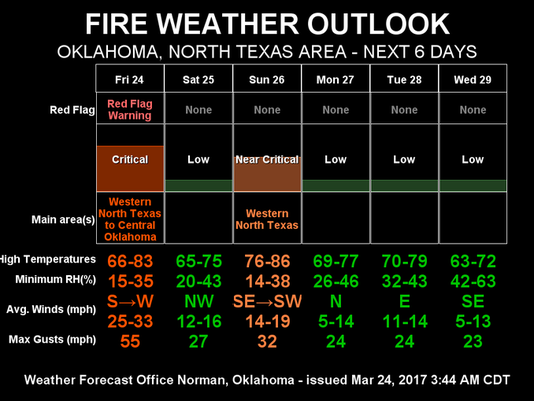 Fire Weather.png
