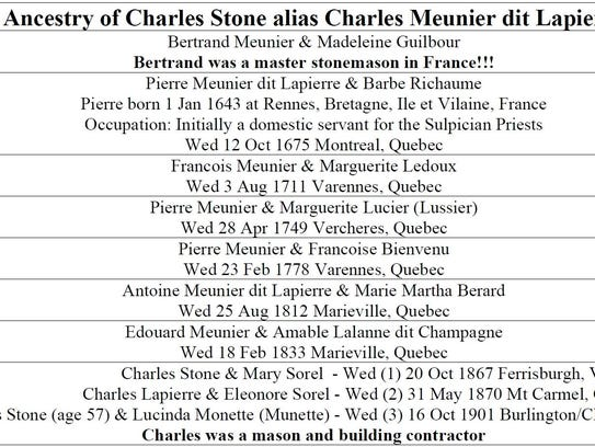 The genealogy chart of Charles Stone.